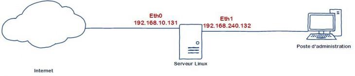 schema-ssh-deux-interfaces-01