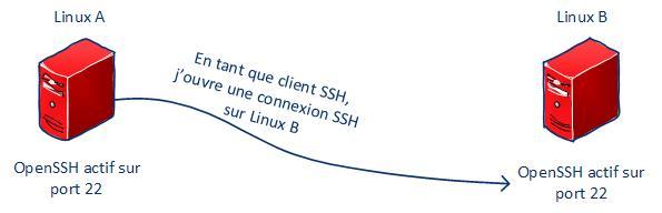 ssh-linux-03
