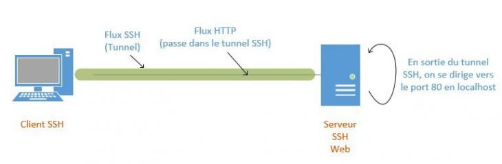 ssh-linux-23