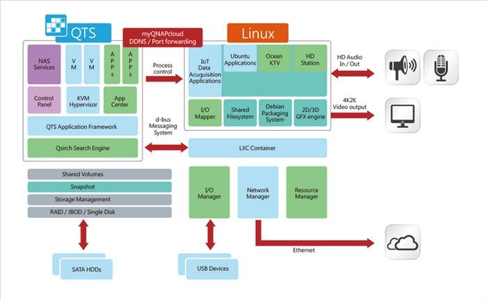 QNAP TS-x53A : QTS d'un côté, Linux de l'autre | Matériel