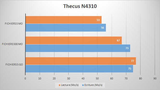 perfs-thecus-n4310