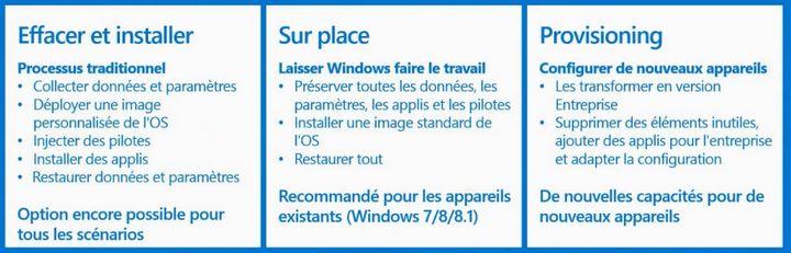 Scénarios de déploiement Windows 10