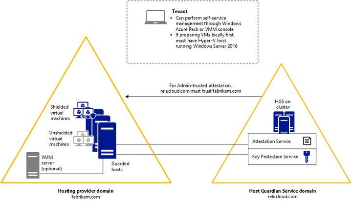Schéma issu du guide Microsoft