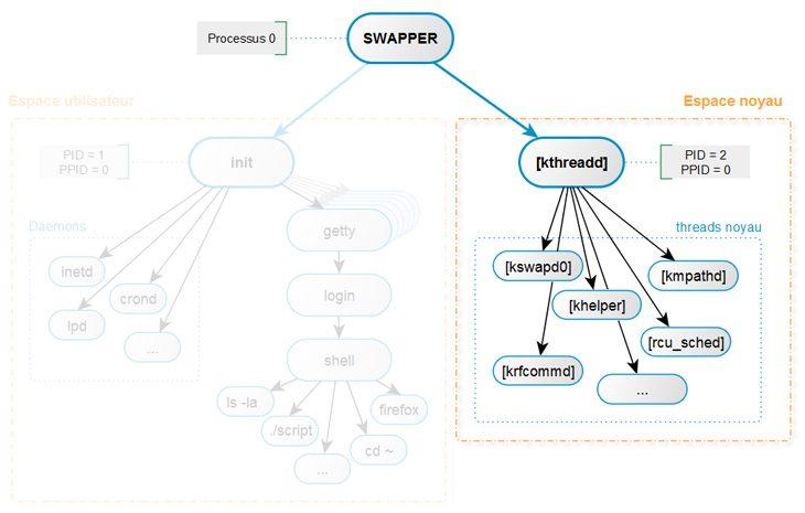 graphe-hierarchie-noyau-p