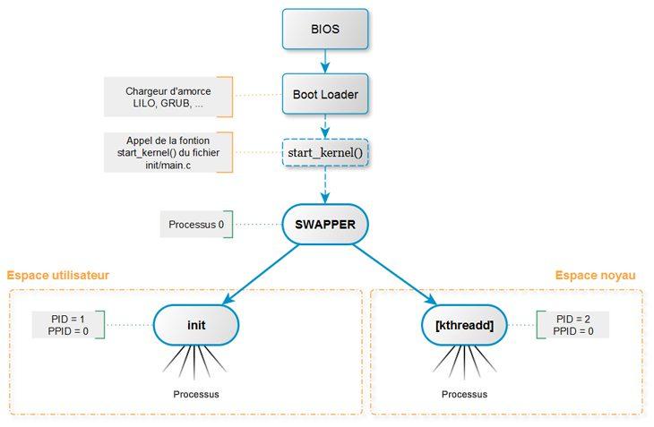 graphe-hierarchie-up-p