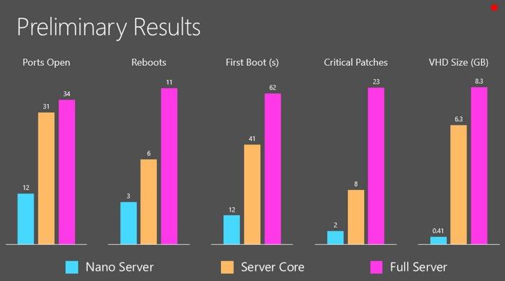 nano-server-comparaison