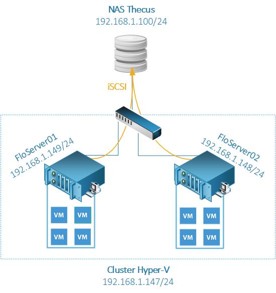 schema-cluster-hyperv