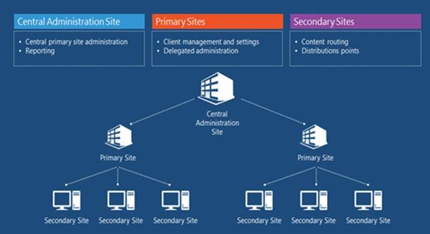 Découverte de System Center Configuration Manager | IT-Connect