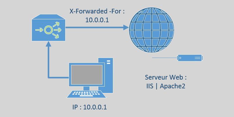IIS / Apache : Ajouter l'en-tête X-Forwarded-For dans les