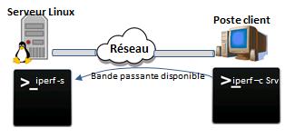 Comment calculer la bande passante d'un réseau avec iperf