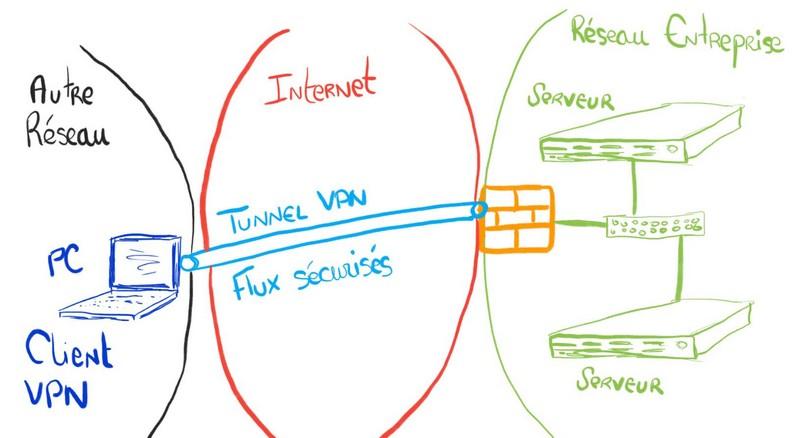 Qu'est-ce qu'un VPN ? | Administration Réseau | IT-Connect