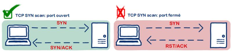 Schématisation des comportements lors d'un TCP SYN scan pour un port ouvert et fermé
