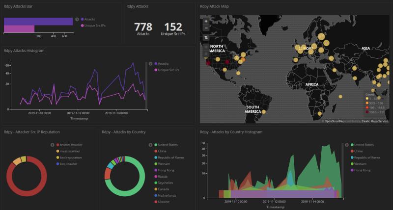 Graphiques et indicateurs d'un honeypot et des cyberattaques détectées (source : https://towardsdatascience.com/analysing-honeypot-data-using-kibana-and-elasticsearch-5e3d61eb2098)