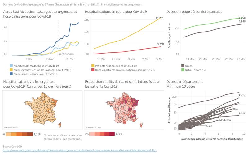 Chiffre du gouvernement sur le coronavirus (source https://www.data.gouv.fr/es/reuses/covid-19-france-update/)