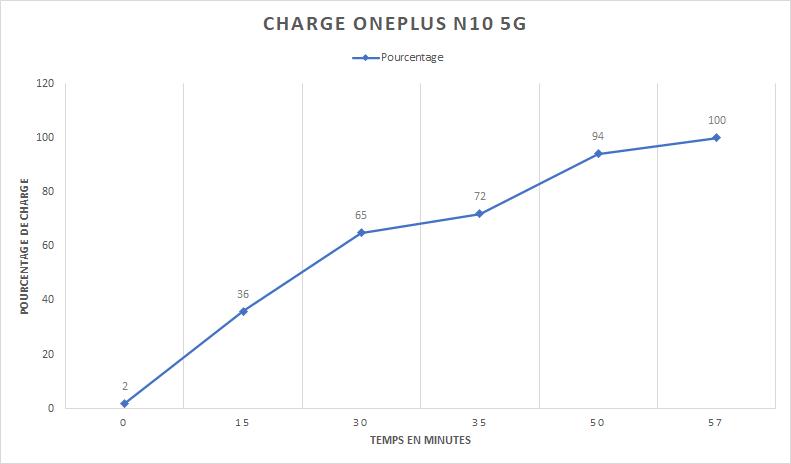 Test OnePlus N10