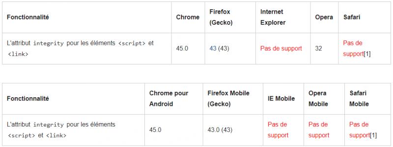 Tableau de compatibilité des navigateurs (source : https://developer.mozilla.org/fr/docs/Web/Security/Subresource_Integrity#compatibilit%C3%A9_des_navigateurs) - Février 2021