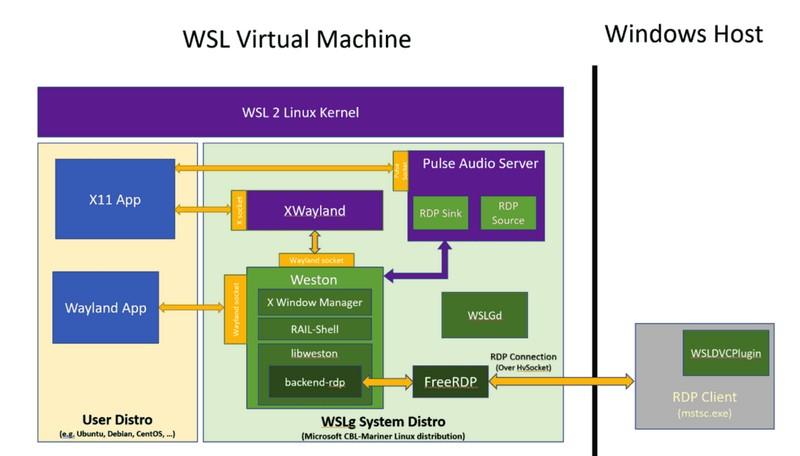 WSLg Windows 10