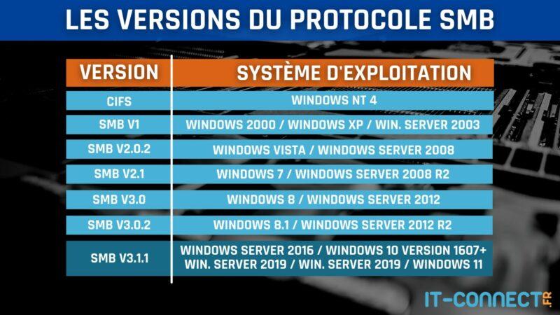 Les versions du protocole SMB