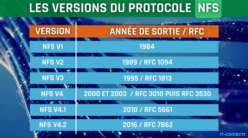 Les différentes versions du protocole NFS